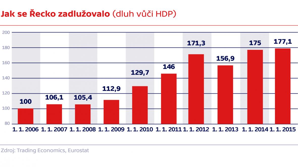 Jak se Řecko zadlužovalo (dluh vůči HDP)