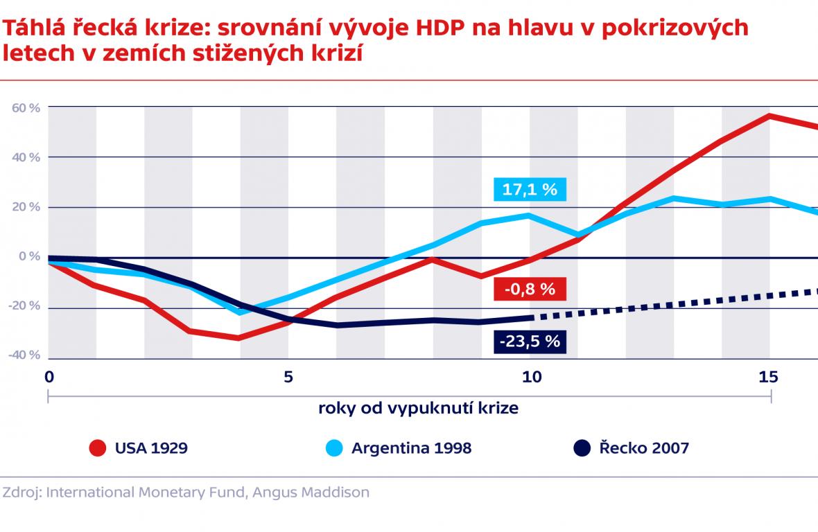 Táhlá řecká krize: srovnání vývoje HDP na hlavu v pokrizových letech v zemích stižených krizí