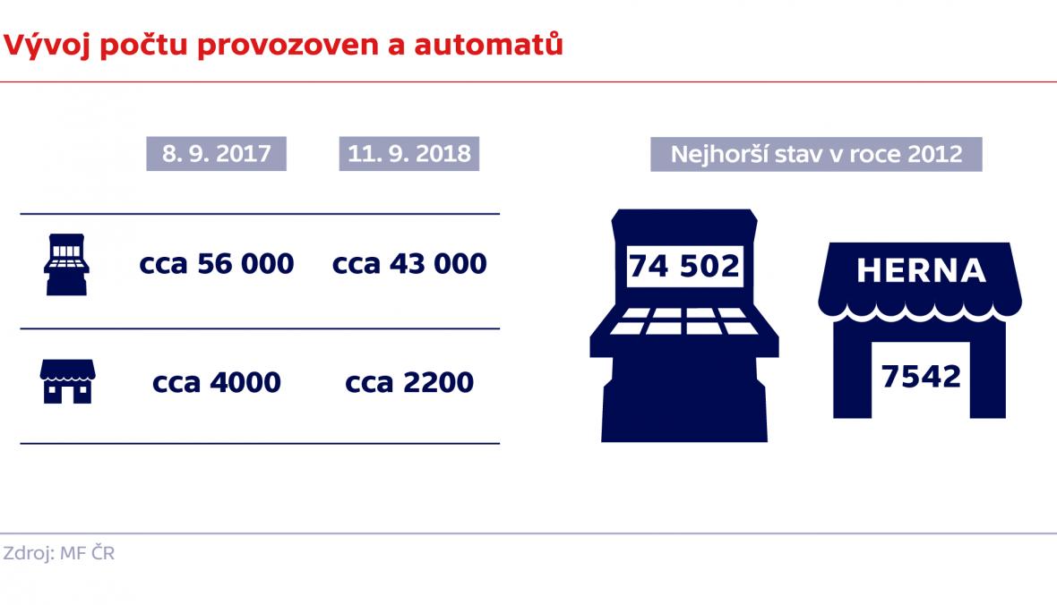 Vývoj počtu provozoven a automatů
