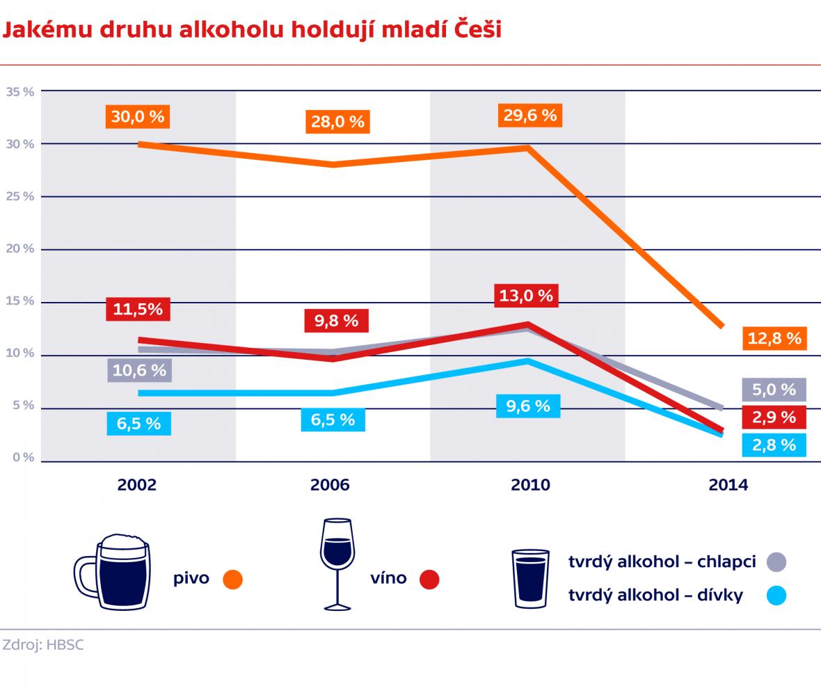Jakému druhu alkoholu holdují mladí Češi
