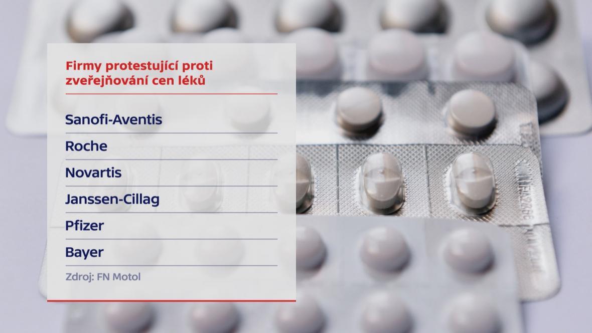 Firmy protestují proti zveřejňování cen léků