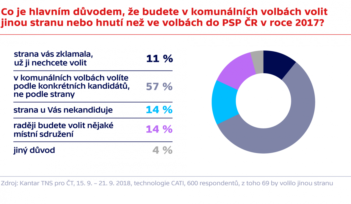 Průzkum agentur Kantar TNS pro Českou televizi