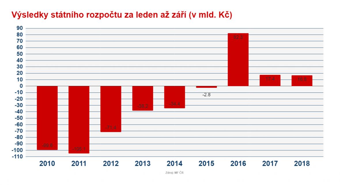Výsledek rozpočtu za prvních devět měsíců