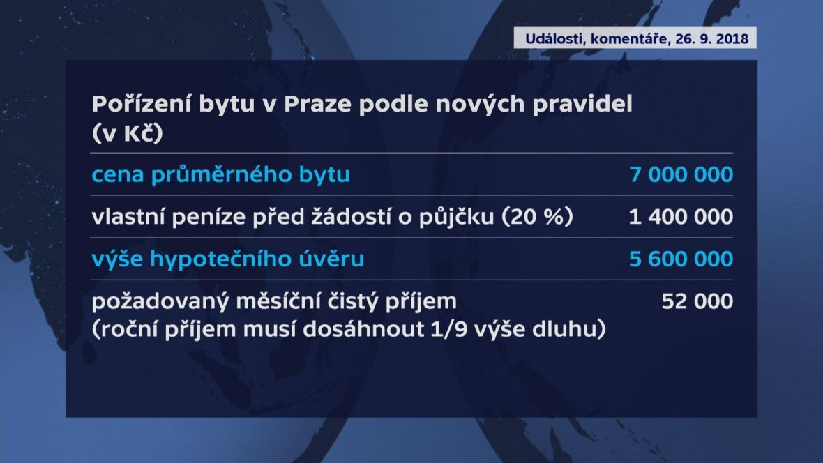 Pořízení bytu v Praze