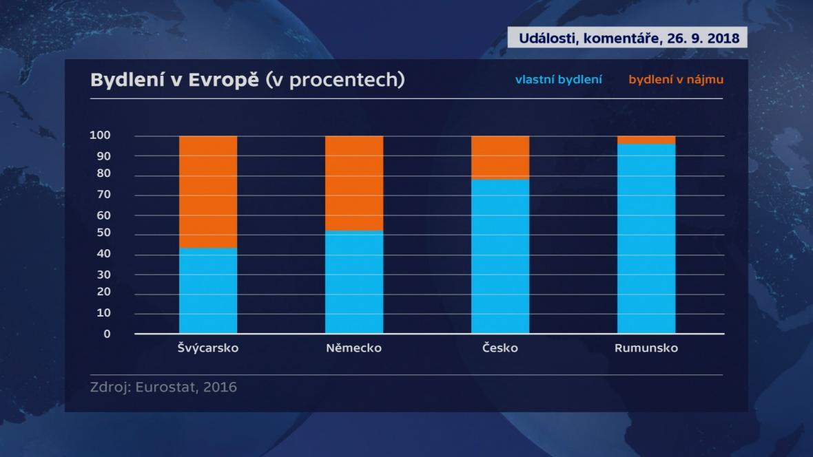 Bydlení v Evropě