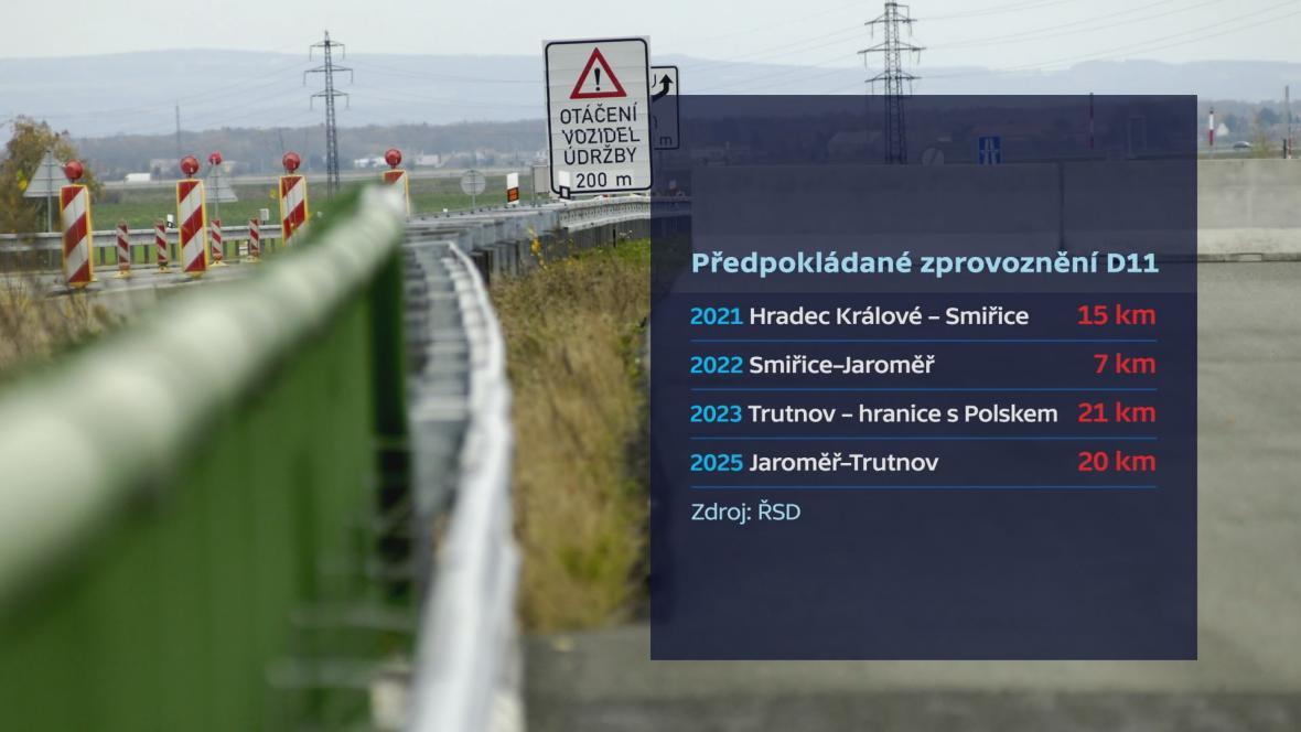 Předpokládané zprovoznění dálnice D11