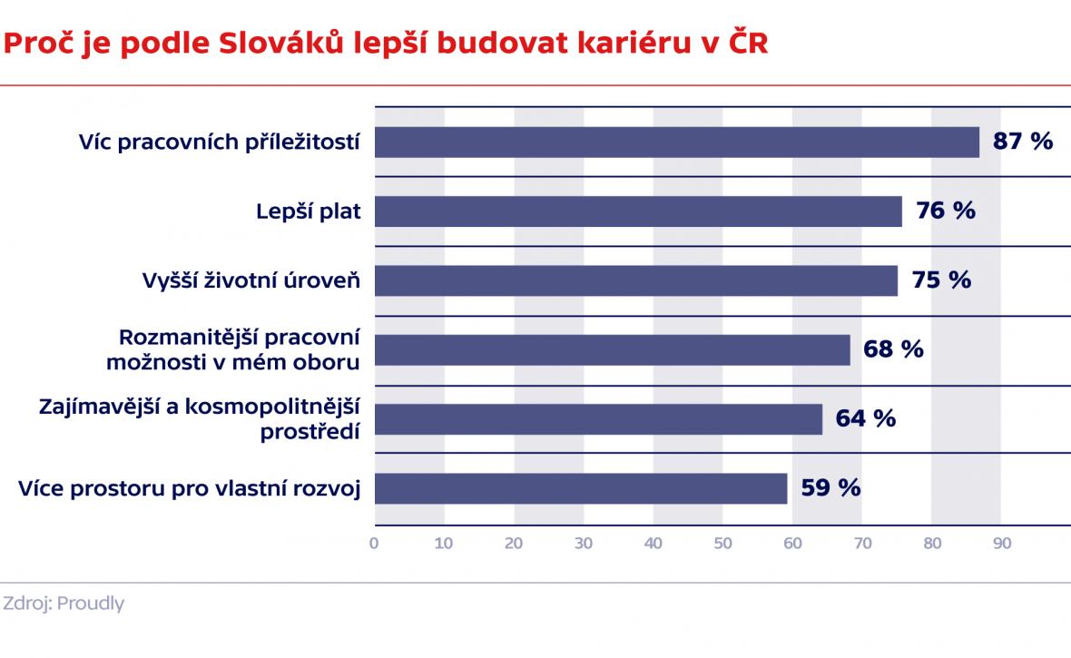Proč je podle Slováků lepší budovat kariéru v ČR