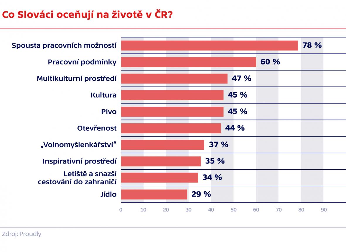 Co Slováci oceňují na životě v ČR?