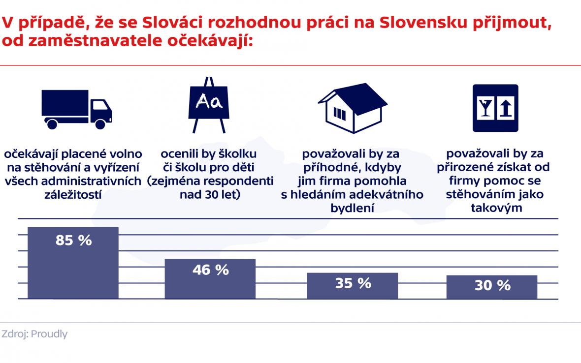 V případě, že se Slováci rozhodnou práci na Slovensku příjmout, od zaměstnavatele očekávají