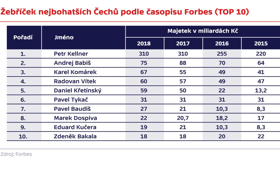 Žebříček nejbohatších Čechů podle časopisu Forbes (TOP 10)