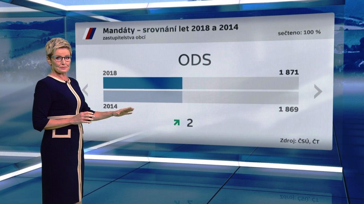 ODS získala téměř stejný počet mandátů jako před čtyřmi lety