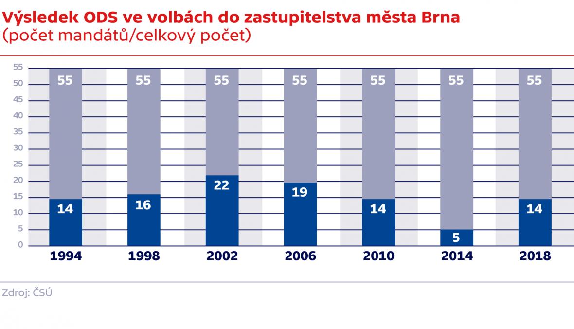 Výsledek ODS ve volbách do zastupitelstva města Brna (počet mandátů/celkový počet)