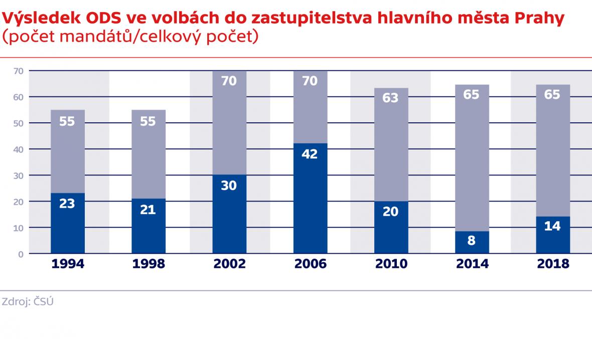 Výsledek ODS ve volbách do zastupitelstva hlavního města Prahy (počet mandátů/celkový počet)