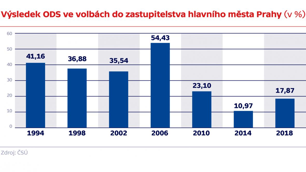 Výsledek ODS ve volbách do zastupitelstva hlavního města Prahy (v %)