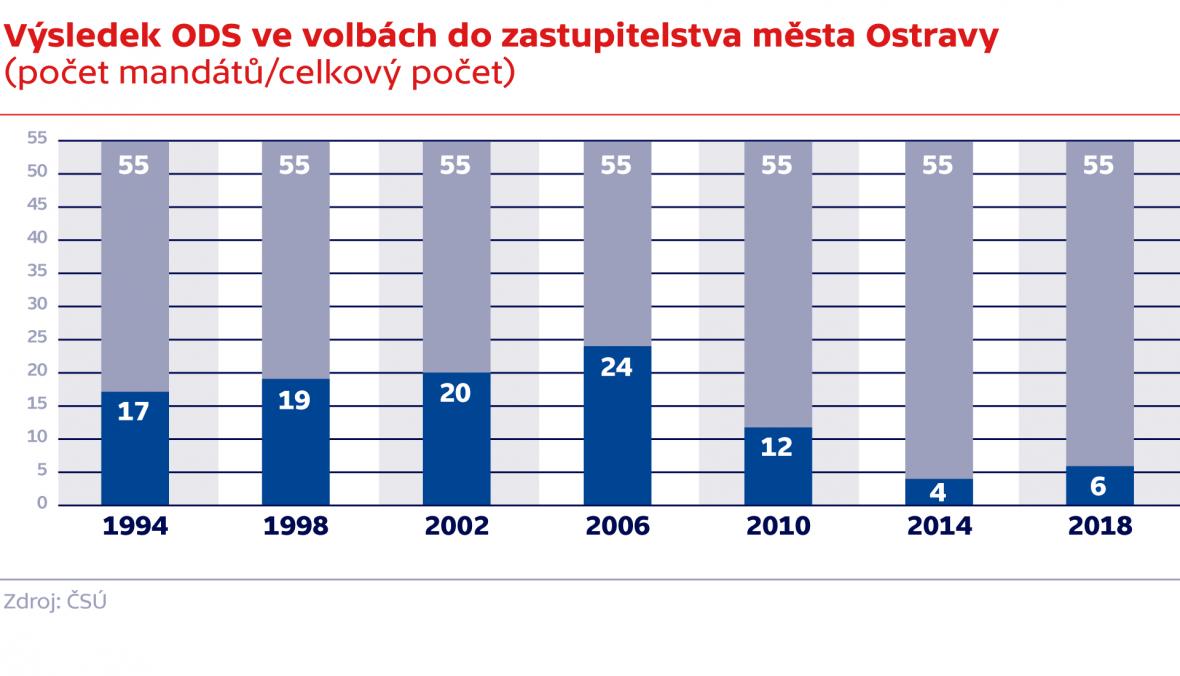 Výsledek ODS ve volbách do zastupitelstva města Ostravy (počet mandátů/celkový počet)