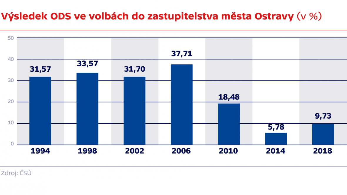 Výsledek ODS ve volbách do zastupitelstva města Ostravy (v %)
