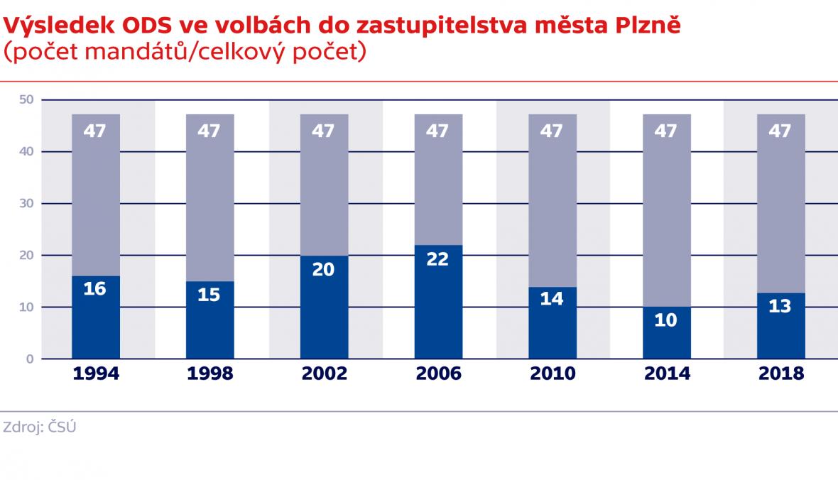 Výsledek ODS ve volbách do zastupitelstva města Plzně (počet mandátů/celkový počet)