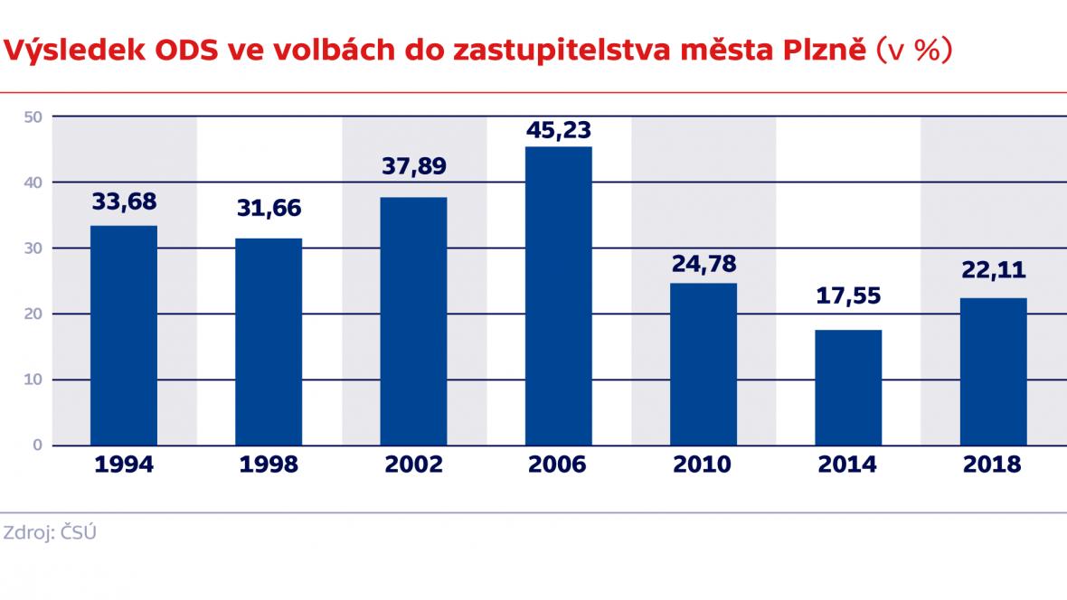 Výsledek ODS ve volbách do zastupitelstva města Plzně (v %)