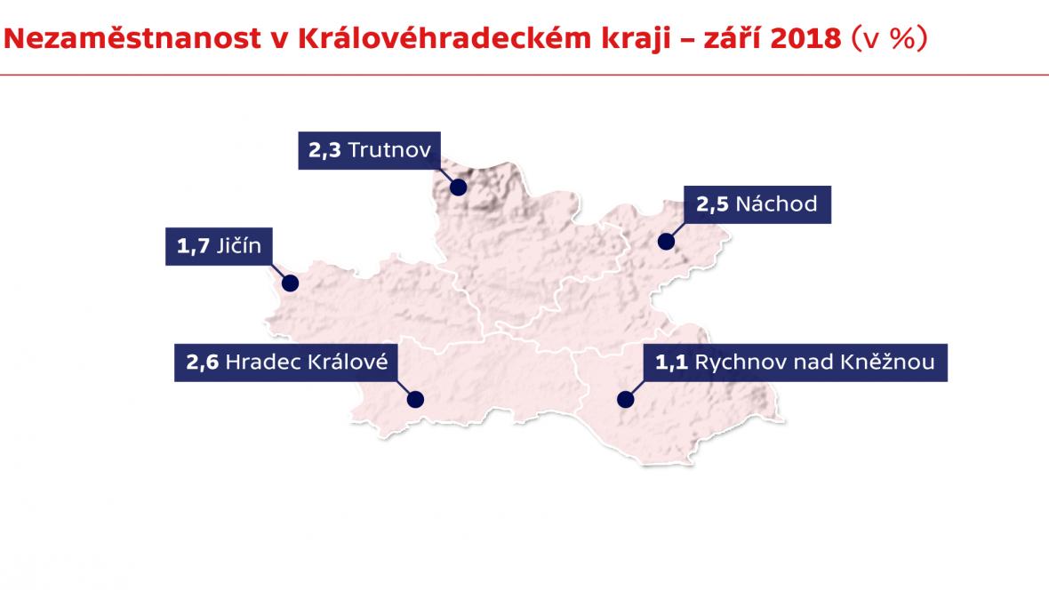 Nezaměstnanost v Královéhradeckém kraji – září 2018 (v %)