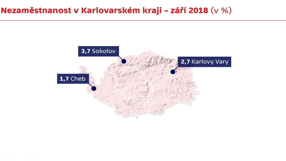 Nezaměstnanost v Karlovarském kraji – září 2018 (v %)