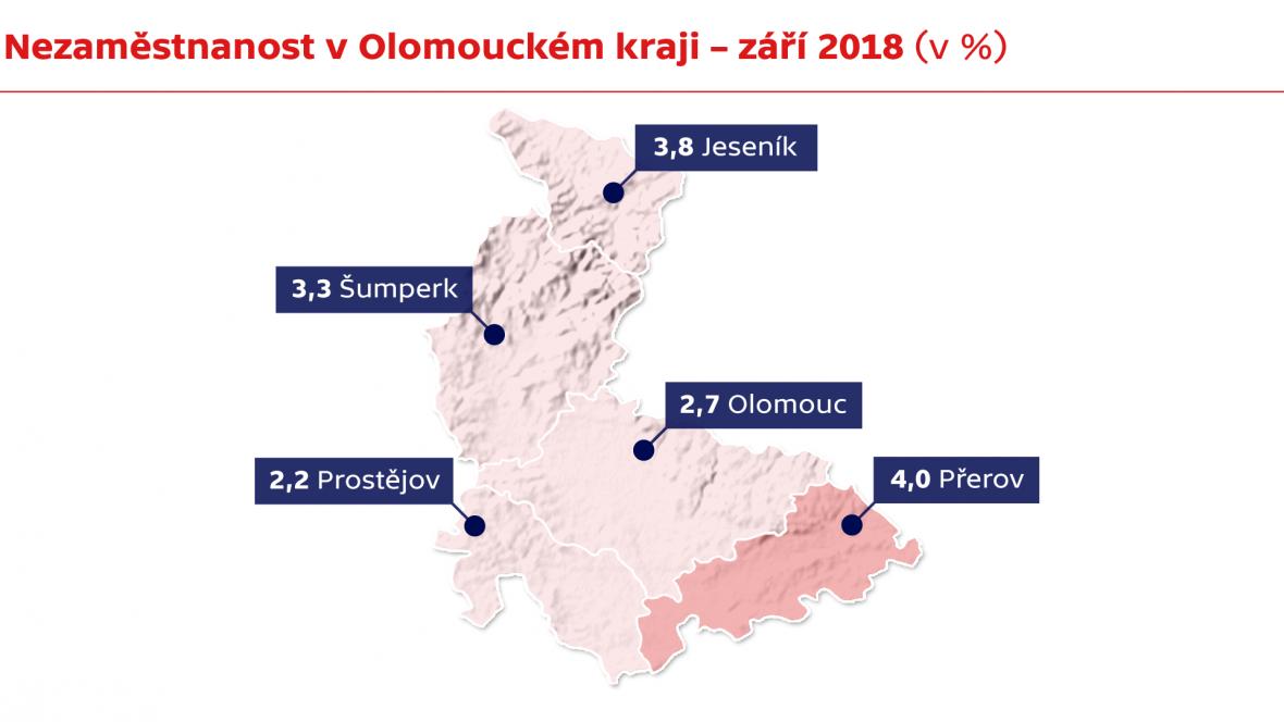 Nezaměstnanost v Olomouckém kraji – září 2018 (v %)