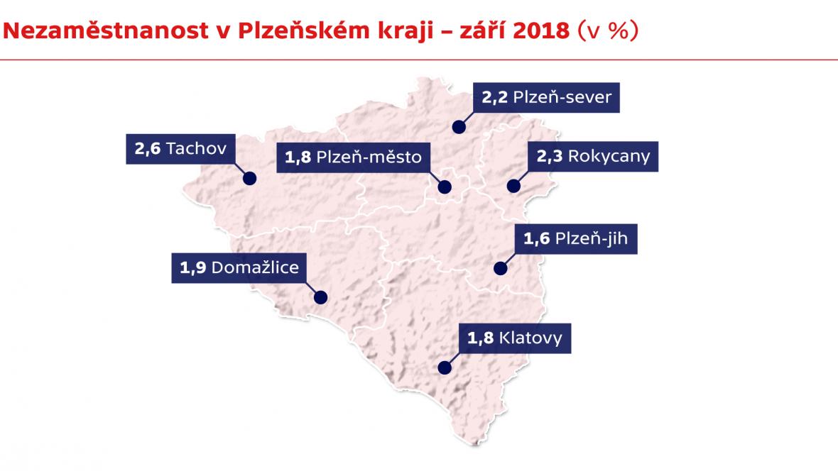 Nezaměstnanost v Plzeňském kraji – září 2018 (v %)
