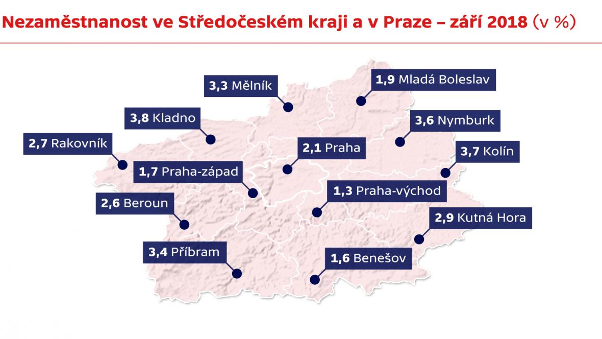 Nezaměstnanost ve Středočeském kraji a v Praze – září 2018 (v %)