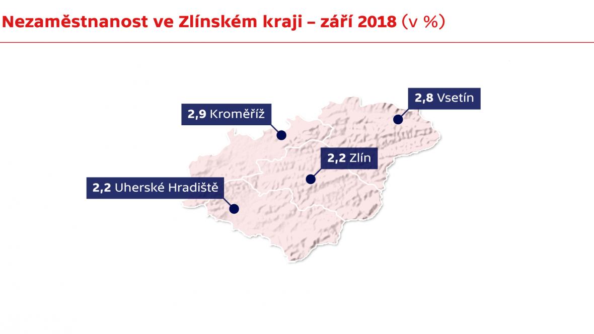 Nezaměstnanost ve Zlínském kraji – září 2018 (v %)