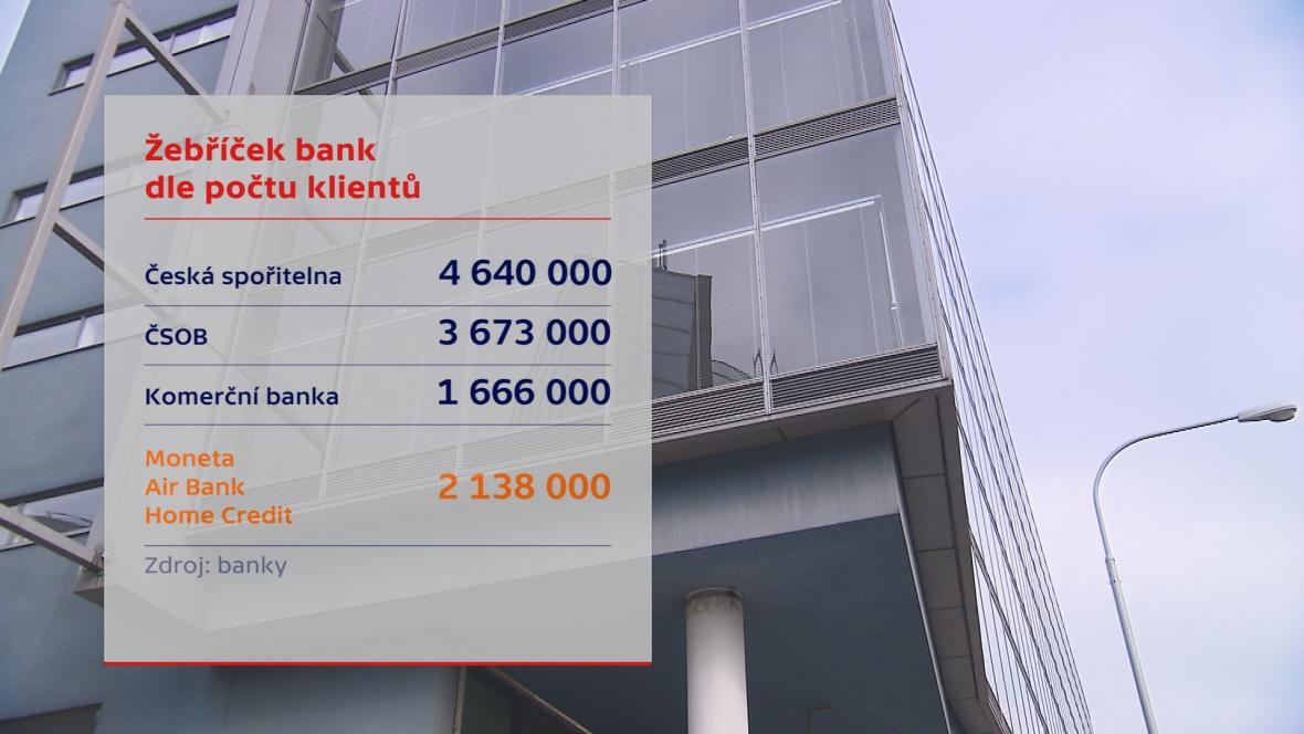 Banky po spojení Air Bank a Moneta Money Bank