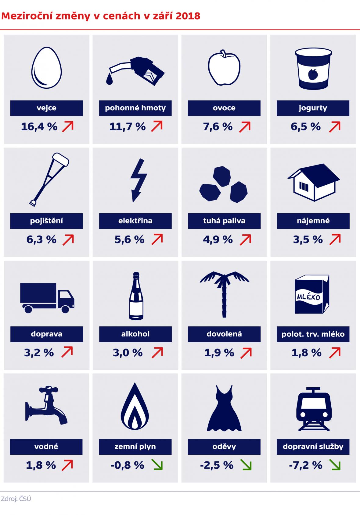 Meziroční změny v cenách v září 2018