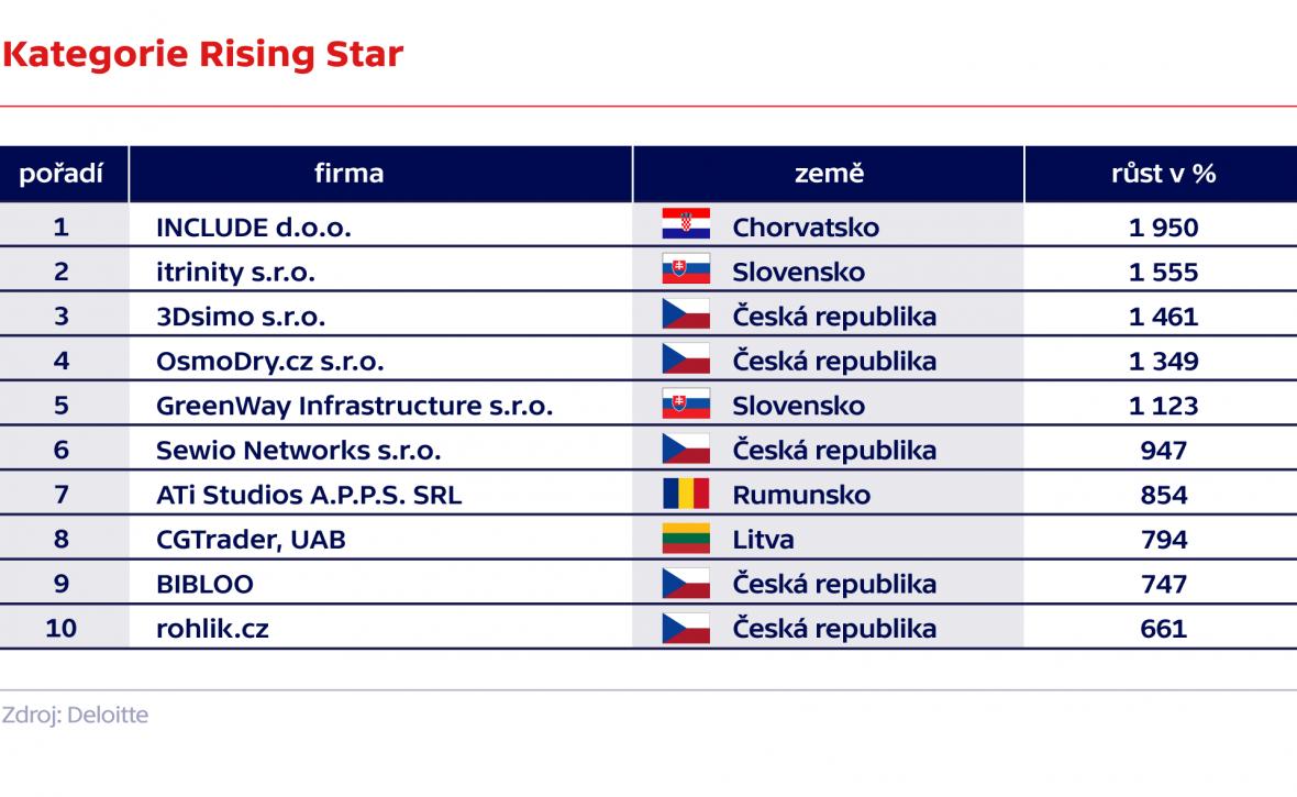 Kategorie Rising Star