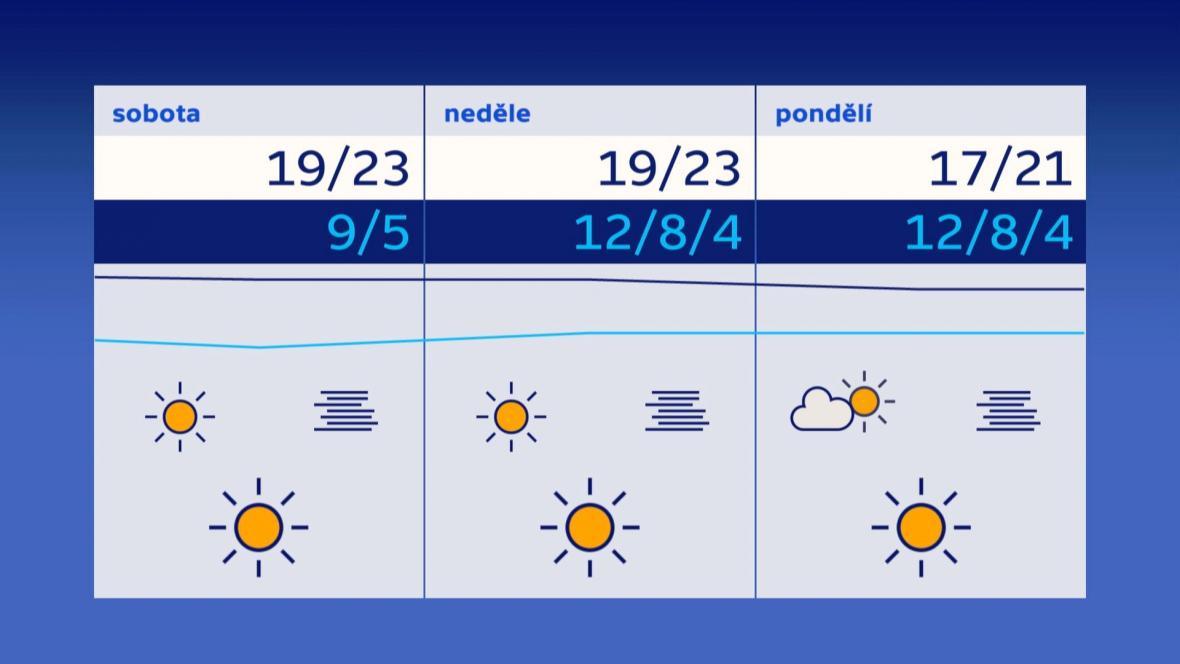 Počasí o víkendu a v pondělí