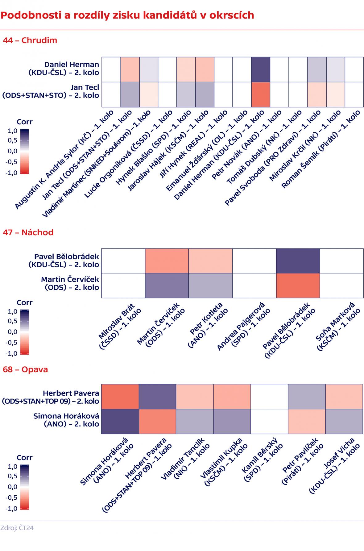 Podobnosti a rozdíly zisku kandidátů v okrscích