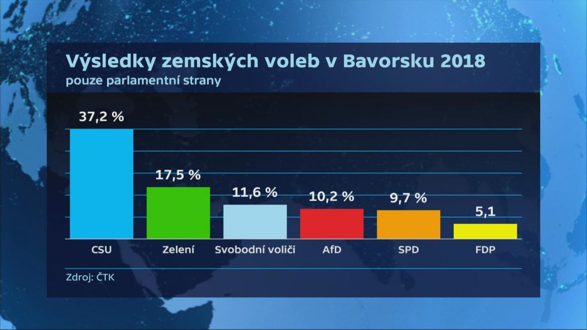 Výsledky bavorských zemských voleb
