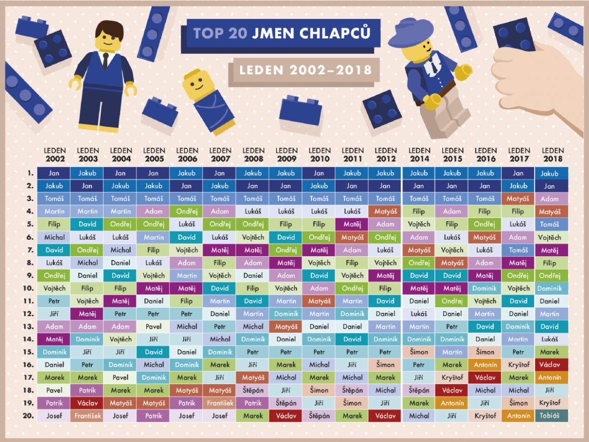 Nejoblíbenější jména chlapců (2002–2018)