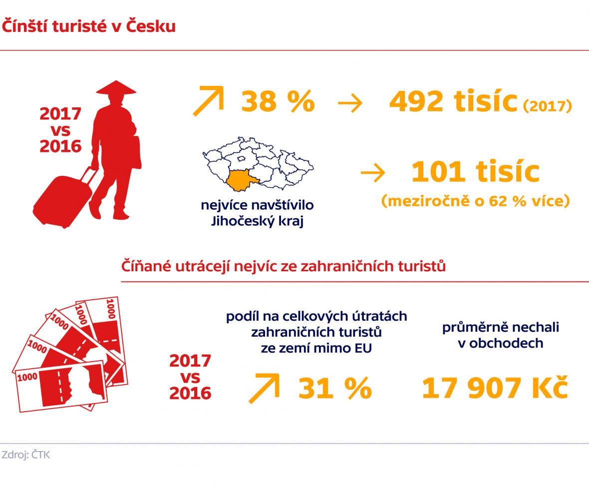 Čínští turisté v Česku