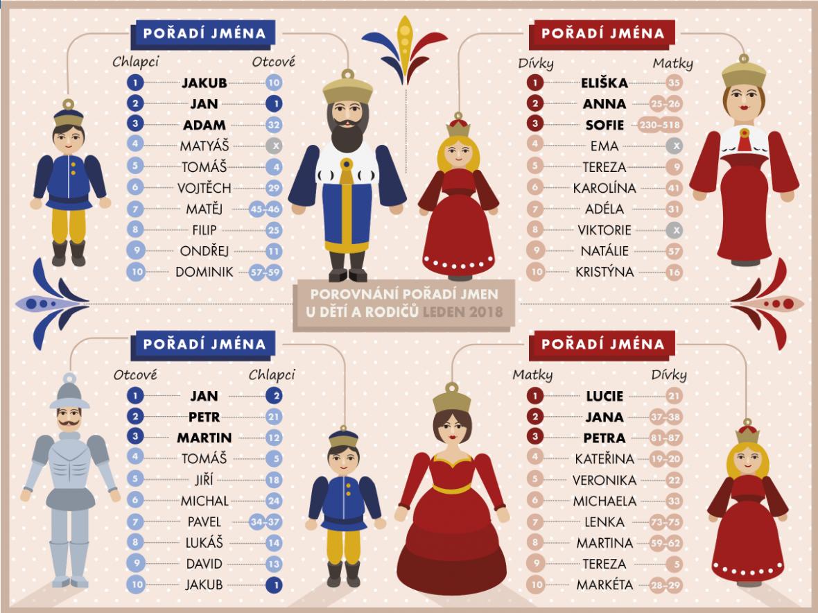 Porovnání pořadí oblíbenosti jmen u dětí a rodičů