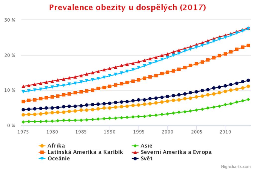 Obezita u dospělých