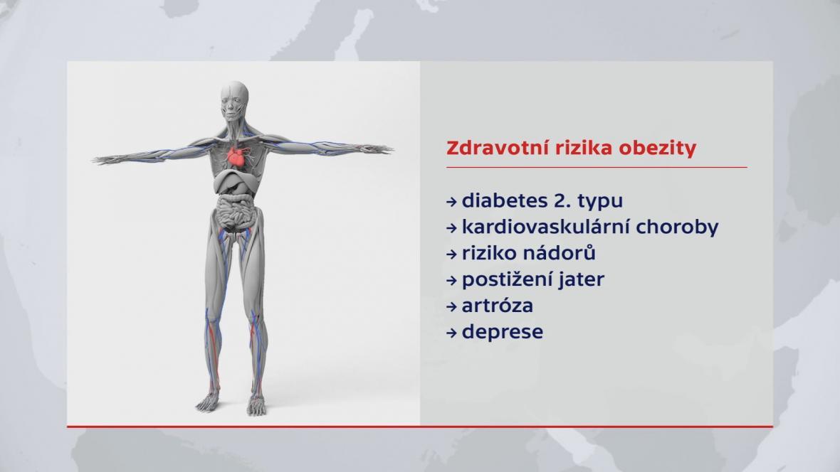 Zdravotní rizika obezity