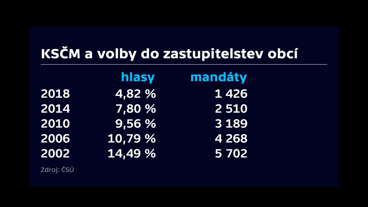 Výsledky KSČM ve volbách do zastupitelstev obcí