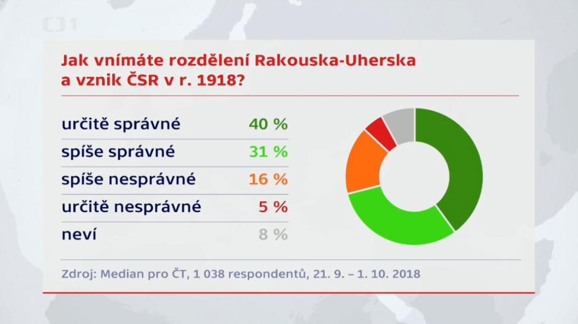 Jak Češi vnímají rozdělení Rakouska-Uherka a vznik ČSR