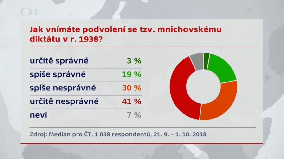 Jak Češi vnímají podvolení se tzv. mnichovskému diktátu