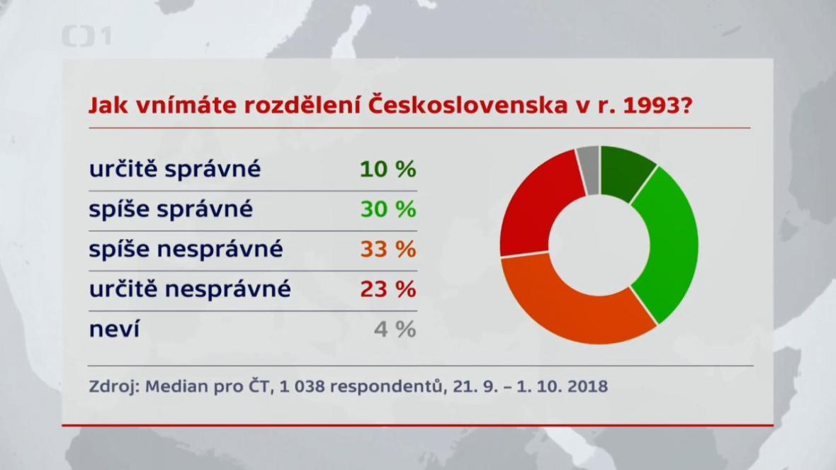 Jak Češi vnímají rozdělení Československa
