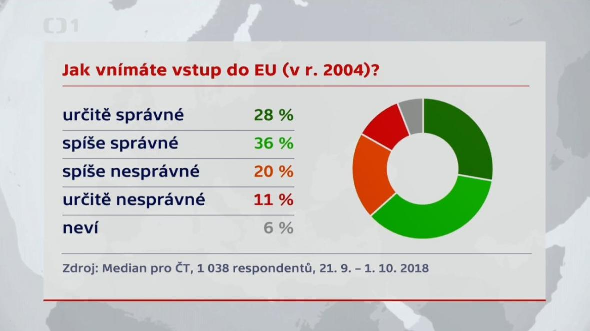 Jak Češi vnímají vstup do EU