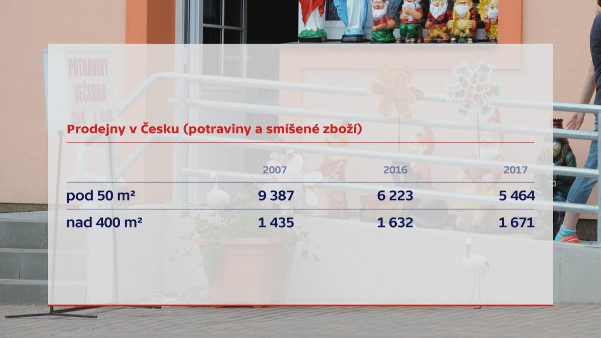 Prodejny v Česku