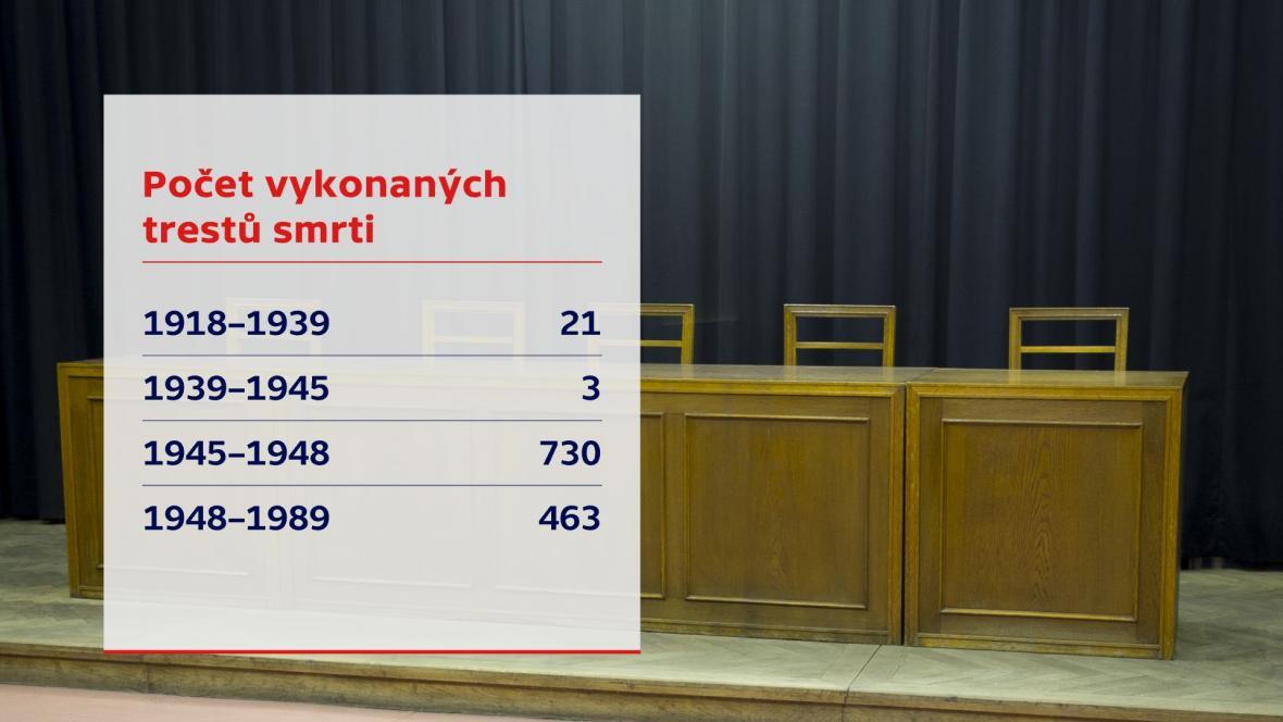 Počet vykonaných trestů smrti