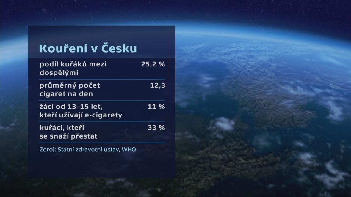 Kouření v Česku