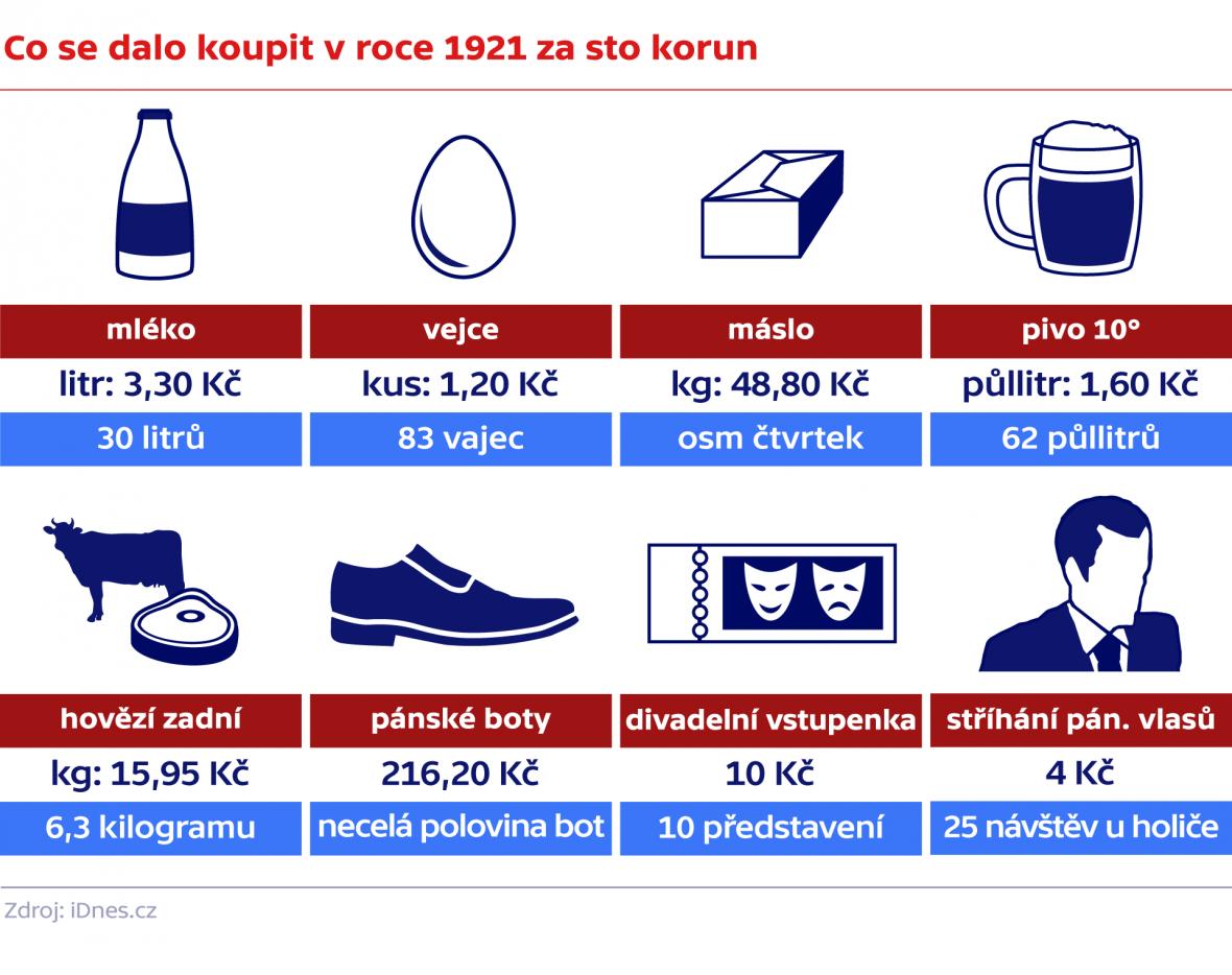 Co se dalo koupit v roce 1921 za sto korun