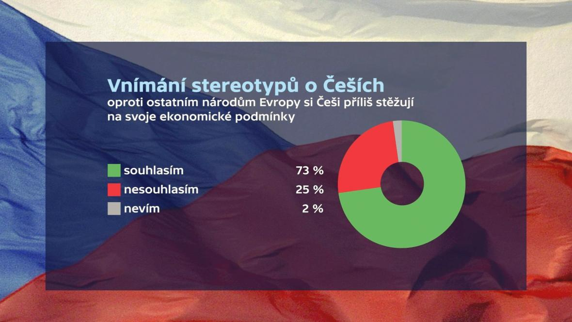 Vnímání stereotypů Čechů
