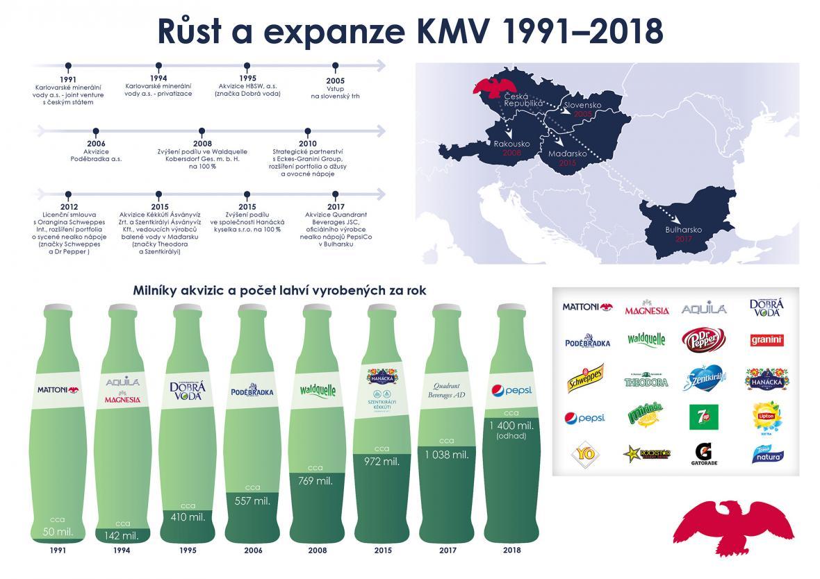 Expanze KMV
